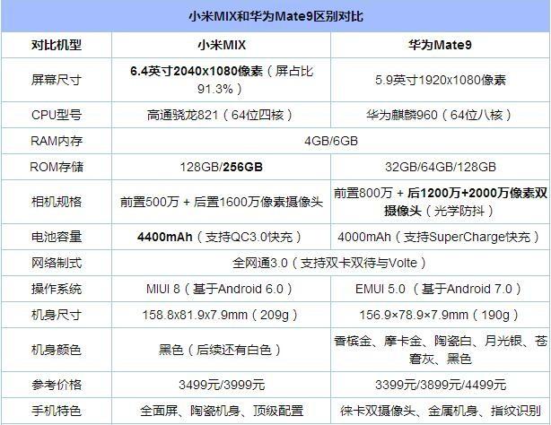 小米MIX/华为Mate9对比评测:概念手机对碰高端旗舰手机 谁更出色?