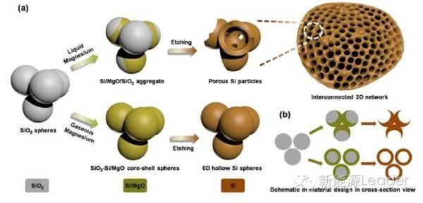 石墨复合会影响Si在电极中所占的比例,从而影响比容量,因此人们尝试制造各种具有独特构型的Si电极材料,例如具有蜂巢状结构、薄膜结构的硅负极,在充电过程中,这些结构的特点能够很好的吸收Si负极所产生的膨胀。   近日,浙江大大学的Hao Wu利用镁热反应的方法合成了具有3D结构的大孔硅负极材料,在电池充放电过程中,这种相互连接的孔结构能够很好的吸收Si负极的膨胀,从而大幅提高了Si负极的循环性能,在循环800次后仍然具有1058mAh/g的容量,容量保持率为91%,循环过程中的库伦效率达到99.