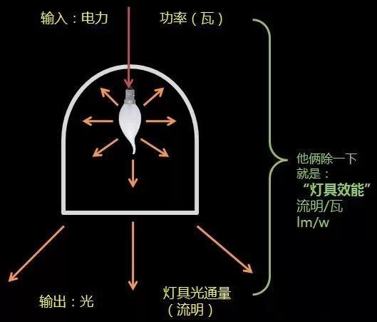 如何評價一款LED燈具是否節能?
