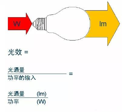 如何评价一款LED灯具是否节能?