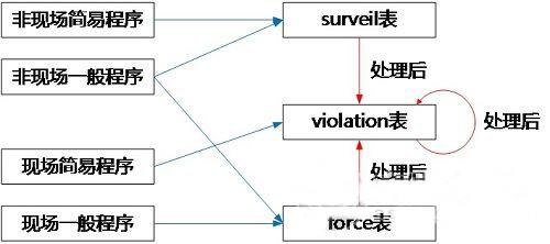 大数据时代 交通电子警察如何发展?