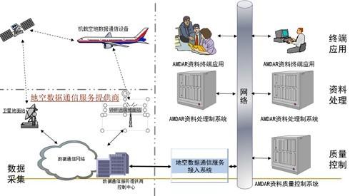 飞机气象观测中的传感器技术运用