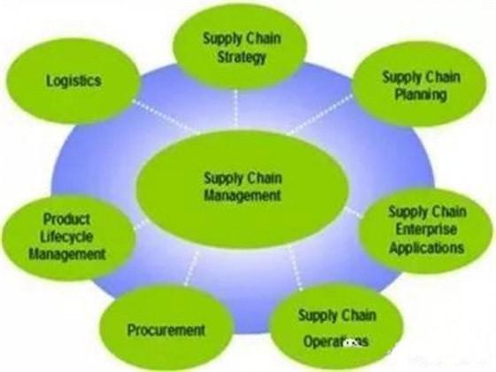 物联网对物流和供应链的发展有何影响?