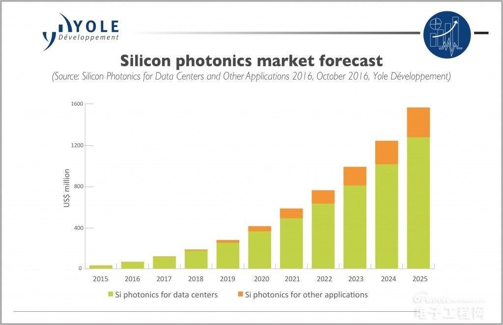 硅光子技术已经达到大规模成长之前的引爆点