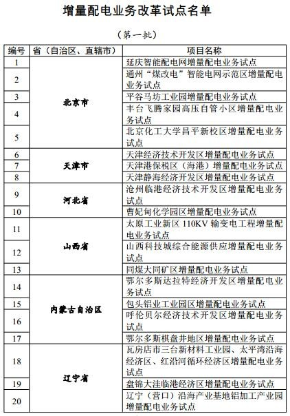 发改委、能源局公布105个增量配电业务改革试点名单!