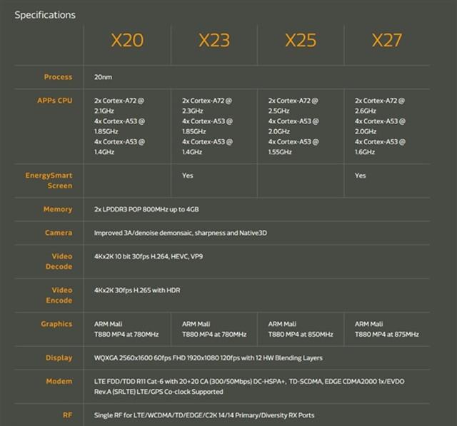 联发科 X23/27发布:十核+20nm工艺设计 综合性能提升20%