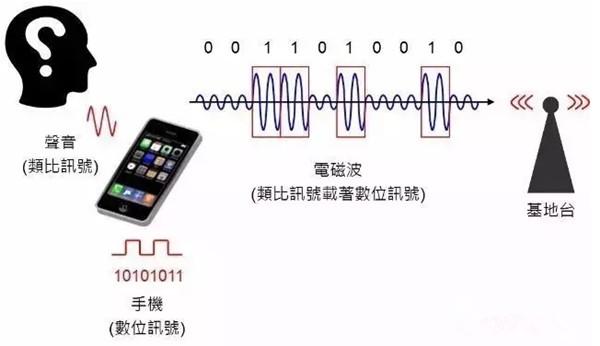 3G、4G、5G怎么造?一文看懂手机里的通讯技术
