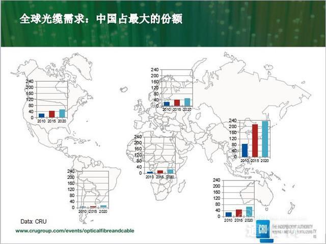 约翰逊:中国市场决定世界光纤光缆产业格局