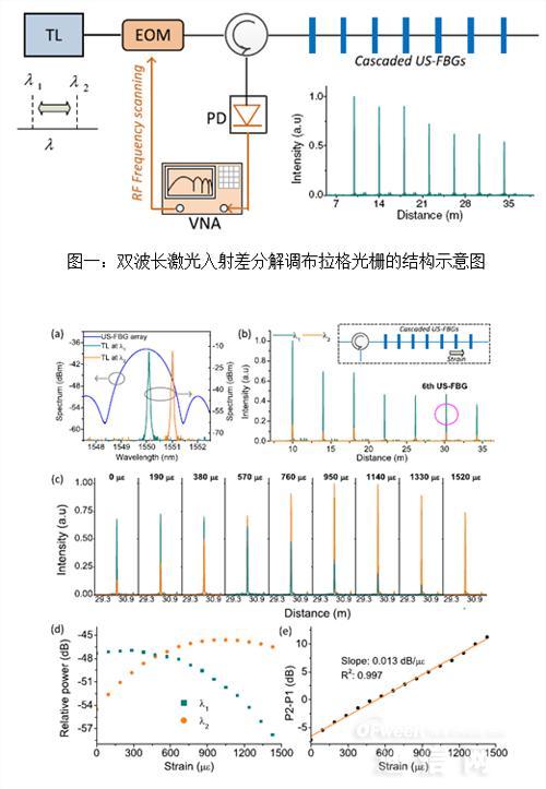 双波长差分解调弱光纤光栅传感研究新进展
