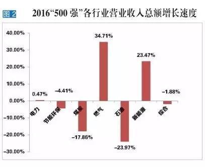 """回顾""""中国能源集团500强"""":我国能源企业经历哪些变化?"""