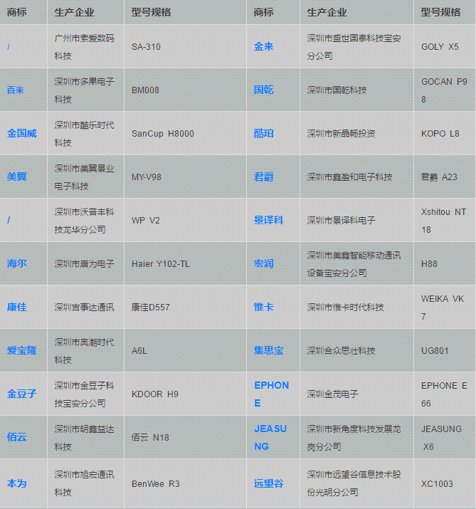 """广东质监局曝光44批次不合格手机:11款因""""收集个人信息""""上黑榜"""