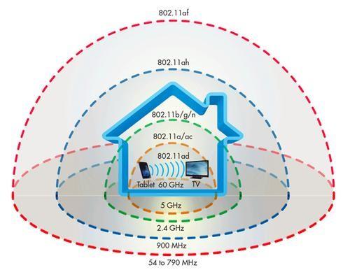 Wifi 新标准又下一城!你需要购买一个 802.11 ad 标准新路由器?