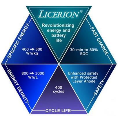 Sion Power,锂硫电池,动力电池,电动汽车