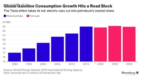 电动汽车,特斯拉,通用,新能源汽车