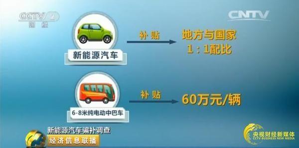 吉姆西,董事长,杨水平,新能源车,骗补调查