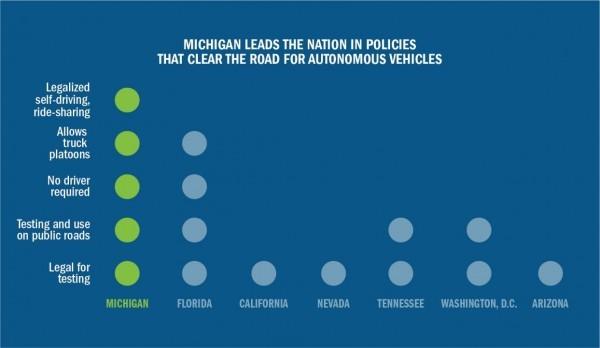 美国密歇根州,自动驾驶汽车,上路