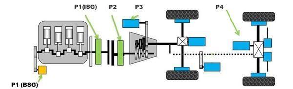 混动汽车,48V,动力系统