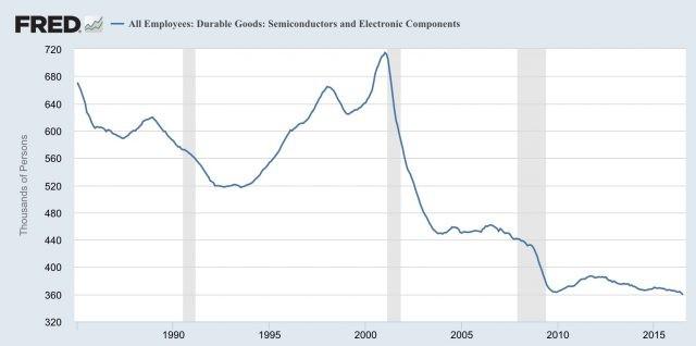 美国半导体行业走过了怎样的路程?
