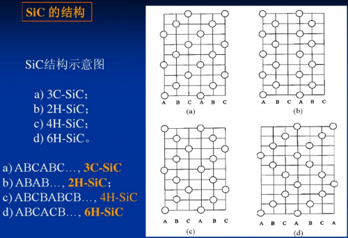 第三代半导体材料将全面取代第一、二代半导体材料