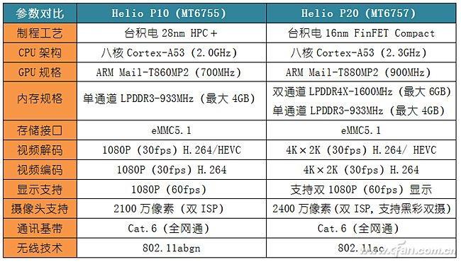 高通骁龙625和联发科Helio P20谁更强?