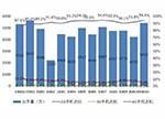 出货量同比增长2.4% 11月国内手机市场分析报告