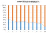 对比:解析2015与2016两年新能源车销量 看行业走势