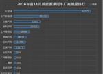 2016年前11月新能源乘用车厂商销量TOP10:比亚迪第一
