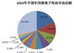 【深度】中国车用动力锂离子电池发展现状及预测