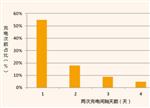 深度了解上海新能源汽车用户两大行为:出行or充电