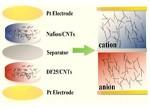 【前沿视点】全新有机离子二极管:为便携式电子产品提供源源不断的电能