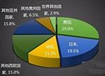 大数据分析:国内传感器市场应用发展如何?