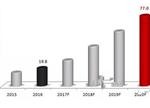 【报告】2016车载充电机市场规模约20亿元