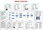 解读物联网八大环节供应链(附13大电子行业产业链全景图)