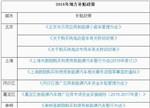 【盘点】最新53个省市新能源车补贴政策