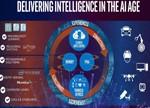 提早布局AI市场 英特尔明年推专用AI晶片