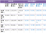 2016中国车用动力锂离子电池发展现状及预测分析(二)