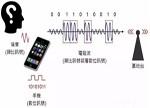 3G、4G、5G怎么造?剖解手机里的通讯技术