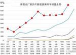 11月新能源乘用车销量:比亚迪/众泰/吉利表现强劲