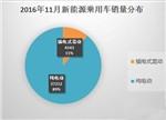 11月新能源乘用车销量排名:众泰云力压比亚迪拿第一
