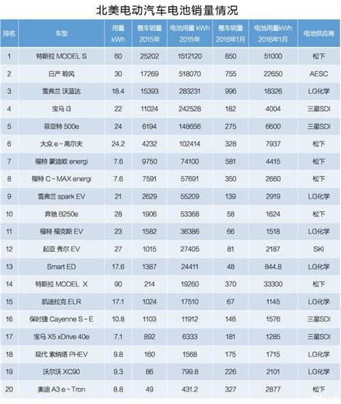 动力电池市场简析:日韩已占领北美 中国还远吗