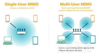高通MU-MIMO技术方案应对日渐繁重的Wi-Fi流量挑战