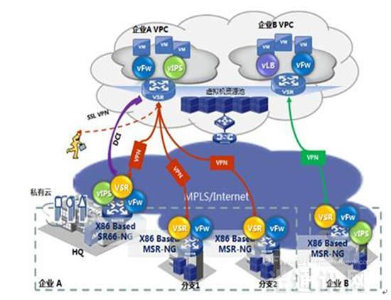 """运营商云转型在即 华三通信引入SDN/NFV实践""""云网融合"""""""