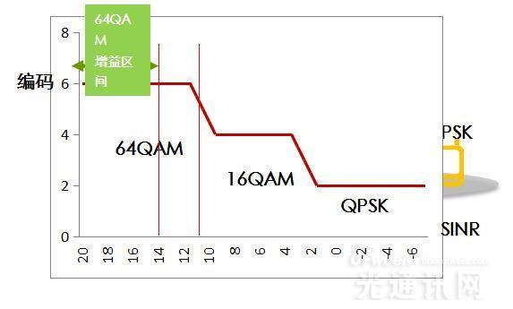 技术应用:华为TD-LTE上行系列增强方案