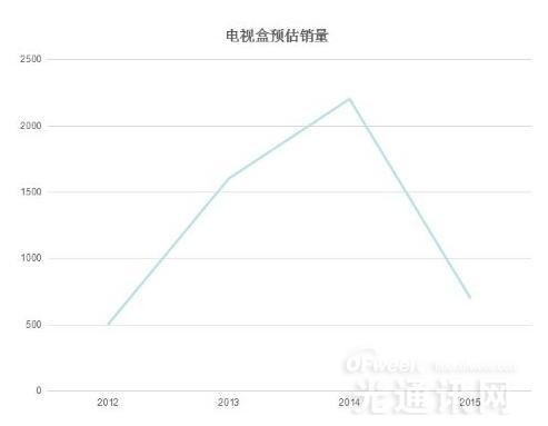 深圳电信入局IPTV:2016电视盒子行业该何去何从