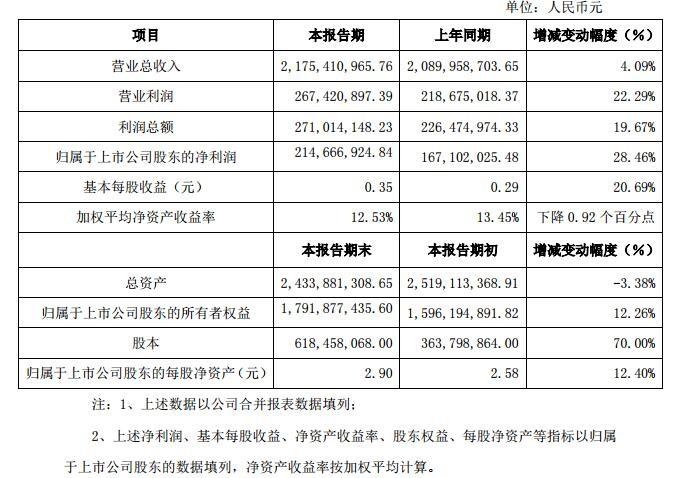 沧州明珠:2015年净利润为2.15亿元 隔膜利润增加