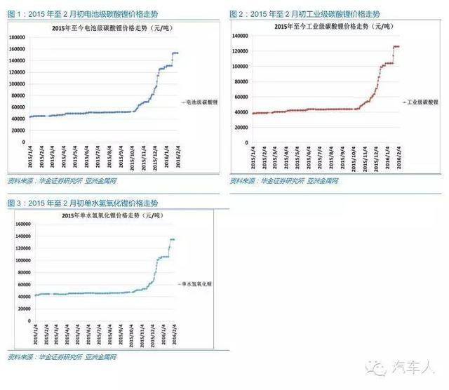 碳酸锂价格暴涨3倍 2016均价将超15万元/吨