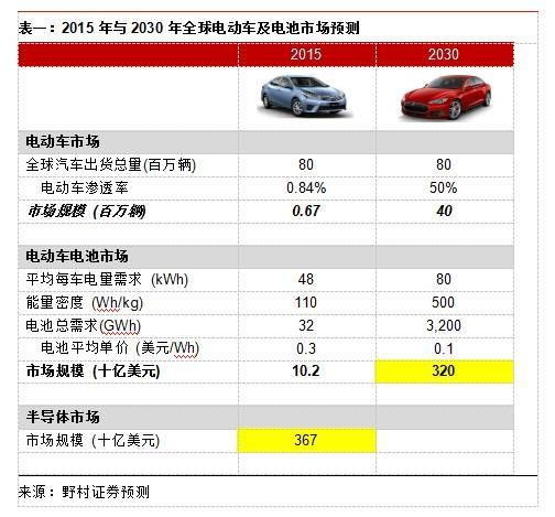 中国电动汽车与电池市场大猜想 未来格局如何?