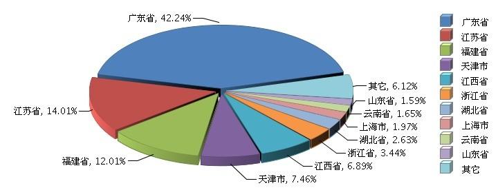 2015年全国锂电池行业累计完成产量同增3.04%