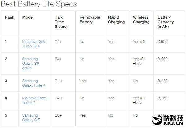 全球电池续航最长的智能手机TOP5