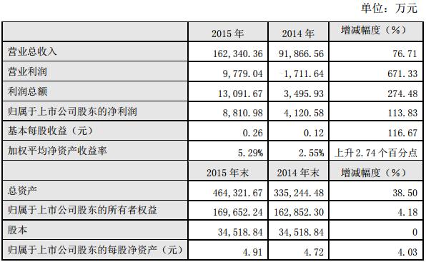 锂电池业务爆发 成飞集成2015年净利润8811万元